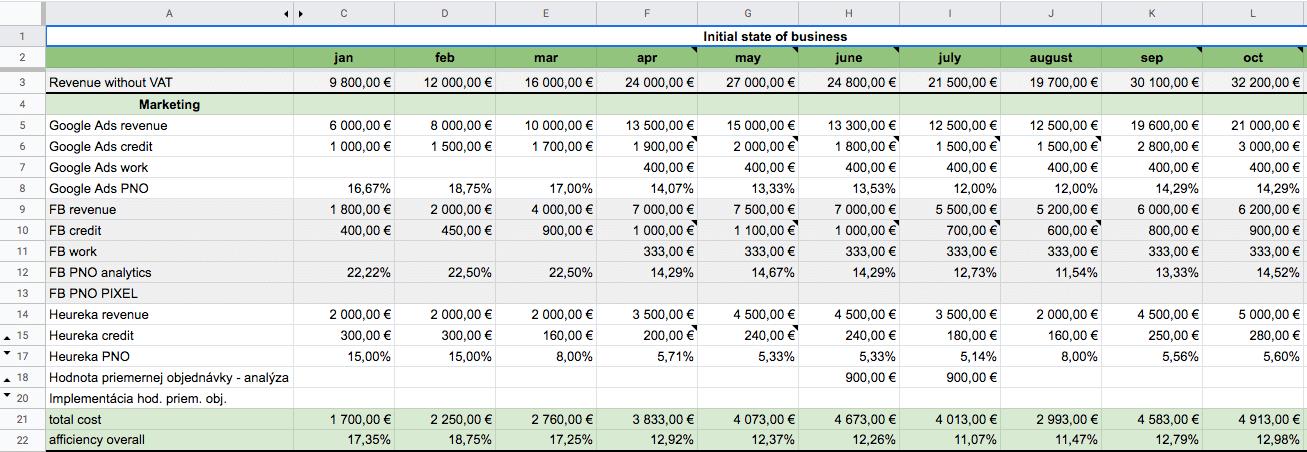 Inicializacna analyza digital klienta