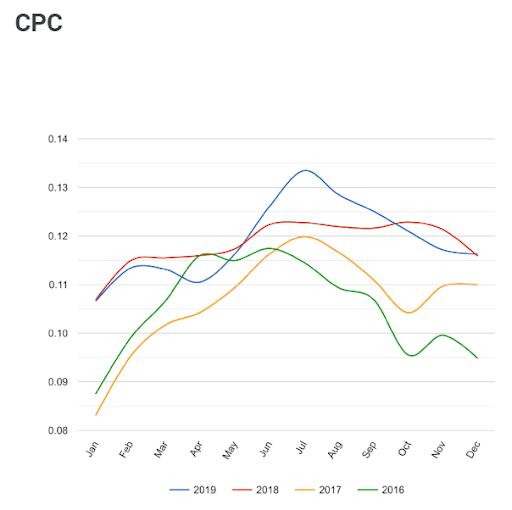 CPC oproti minulemu roku
